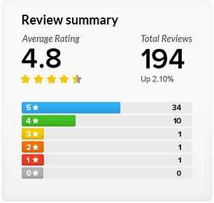 review-summary-11ef53a03bb25b9da35dbf587