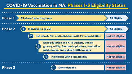 covidvaccine_phases-one-two-three-timing