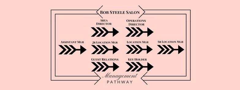 Management Pathway