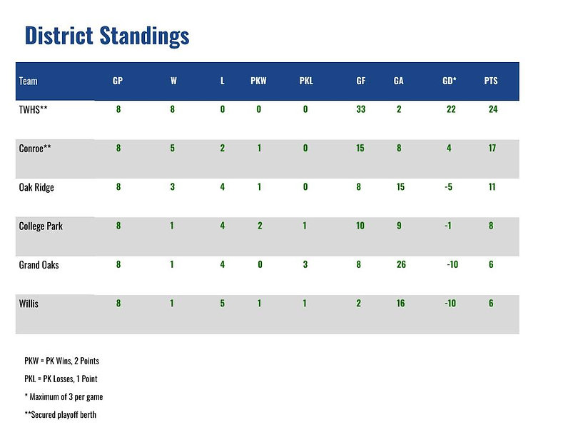District Standings Pic (5).jpg