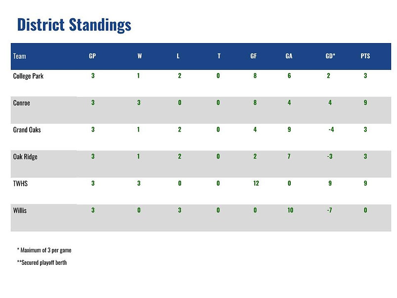 District Standings Pic (3).jpg