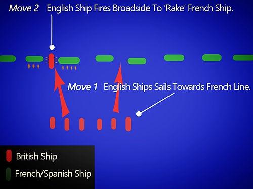 Rear Admiral Lord Nelson's Strategy at Trafalgar