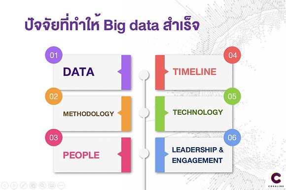 6 ปัจจัยในการดำเนินโครงการ Big Data ได้อย่างสำเร็จ