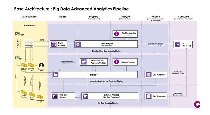 Data Workflow คือ สิ่งที่หลายๆ องค์กร ยังไม่มี