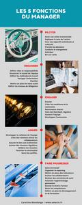 les 5 fonctions principales du management