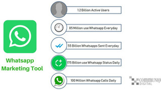 How To Use WhatsApp as a Marketing Tool?