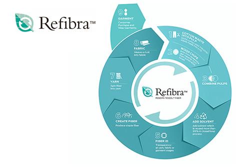 Refibra