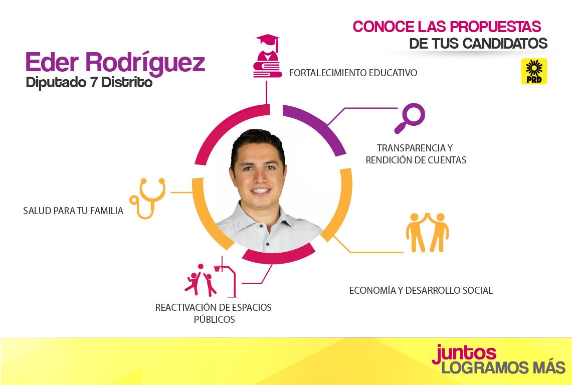 Eder Rodríguez