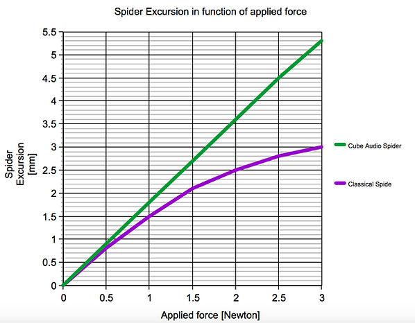 Speaker SPIDER GRAPH.jpg