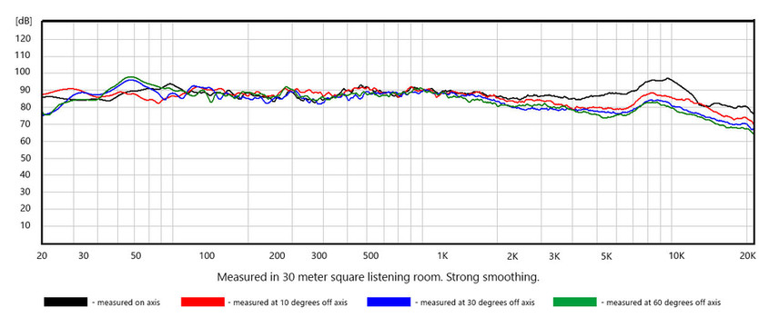 Nenuphar Mini BASiS Measurement
