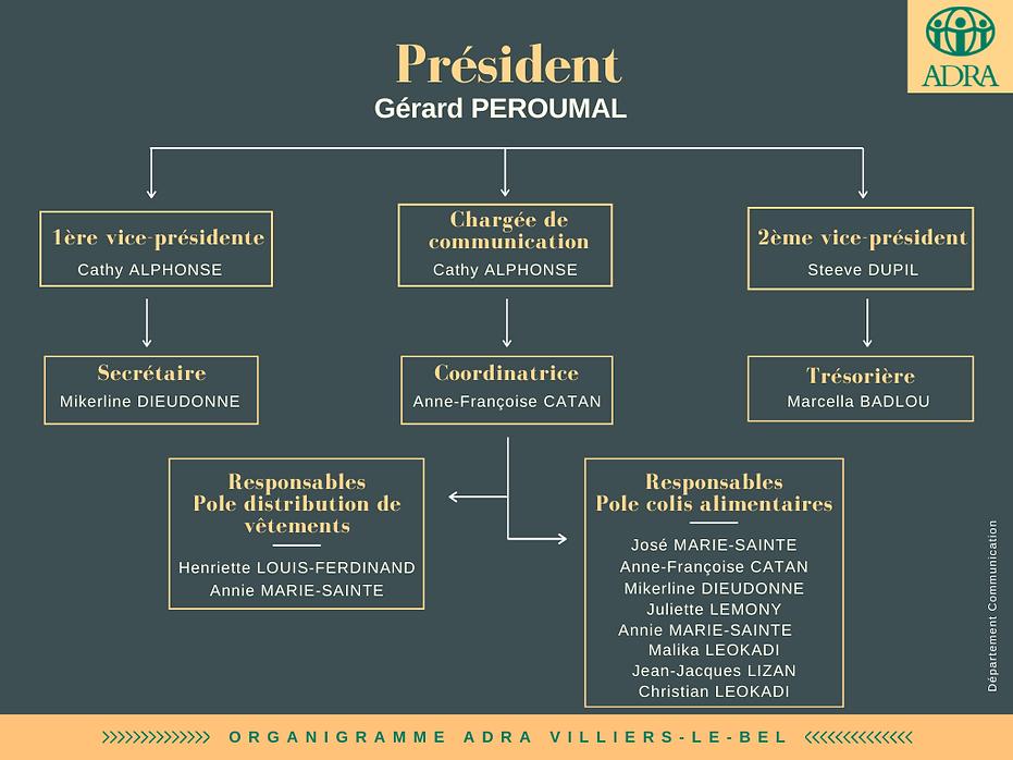 Organigramme ADRA Villiers-Le-Bel.png