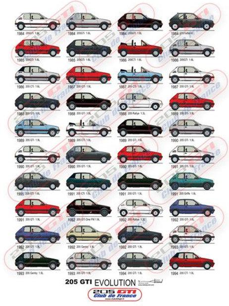 M-Affiche 205 GTI Evolution