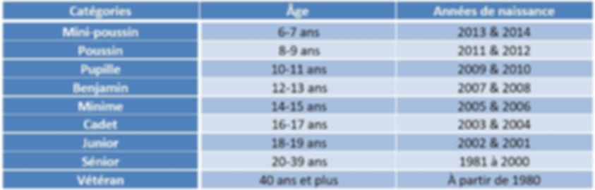 Catégories_d'âge_2020_Triathlon_de_l'Aub