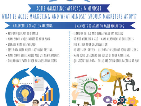 Infographic Agile Marketing: Approach & Mindset