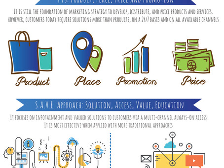 From 4Ps to S.A.V.E: Evolution in Marketing Strategy