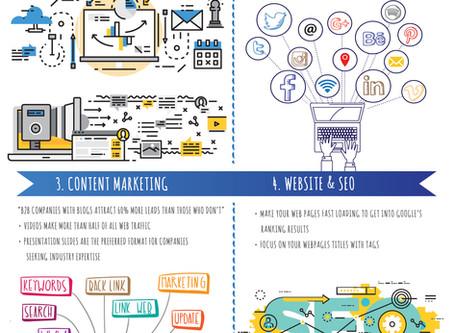 Infographic: 5 Impactful & Cost Effective Marketing Activities