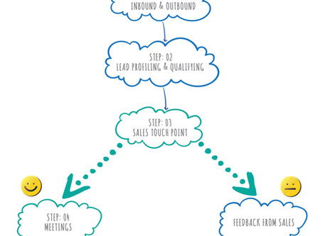Flow Chart: How to Ace Your Lead Generation