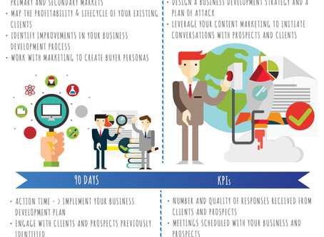 Infographic: First 90 Days of Your Sales Plan
