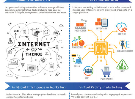 Marketing Technology Trends for Your Digital Marketing Strategy