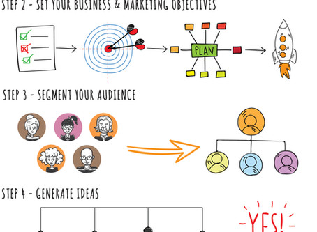 Infographic: 6 Step Approach for your Digital Marketing Strategy
