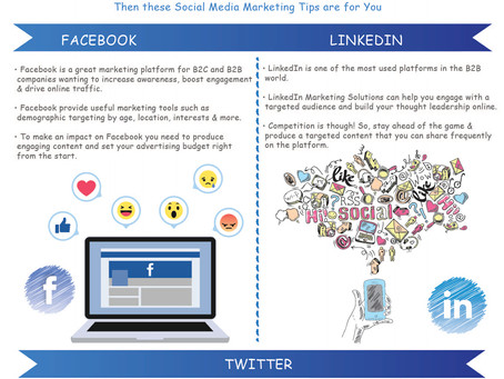 How to Use Facebook, LinkedIn and Twitter for Your Social Media Marketing Strategy