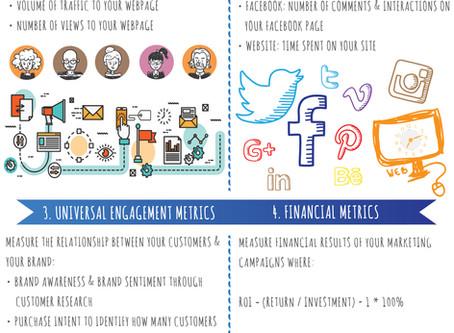 Infographic: Digital Marketing & ROI