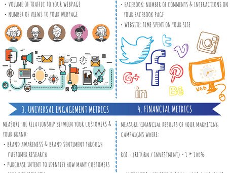 Infographic: Digital Marketing & ROI