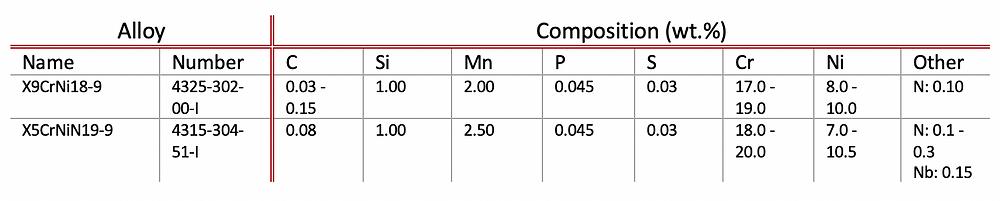 Table 1: Alloys in ISO 6931-1 not present in EN 10270-3