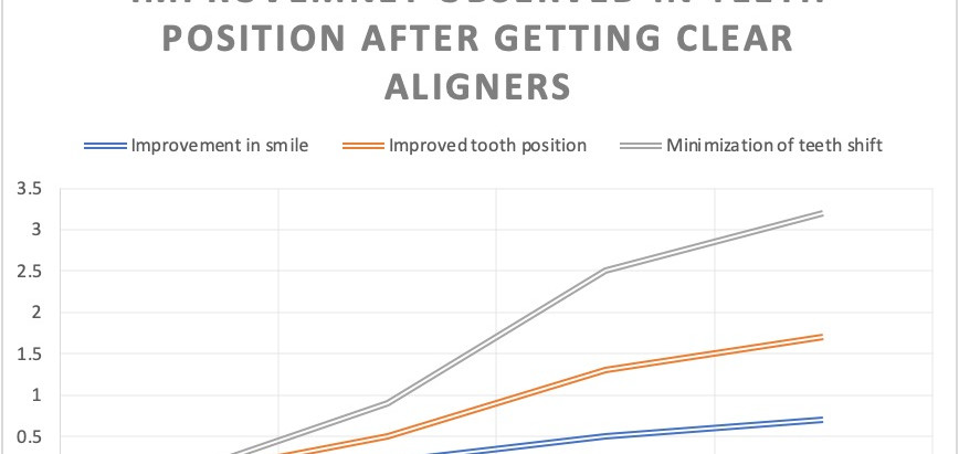 Teeth Shifting with Age
