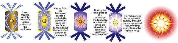 Inertial confinement principle.jpg