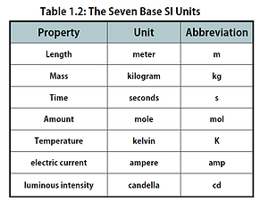 Table_1.2_SI_Units (1).png