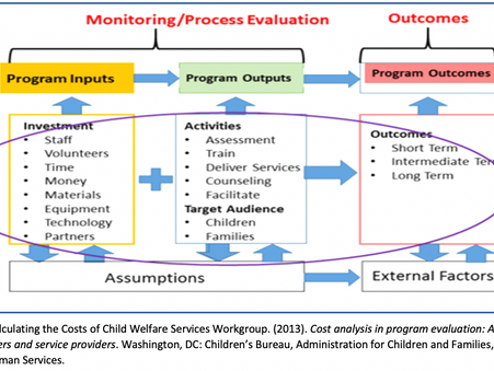 """Emphasizing the """"M"""" in M & E: Why is Monitoring Important?"""