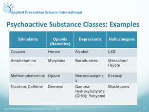 WHAT IS A PSYCHOACTIVE SUBSTANCE?