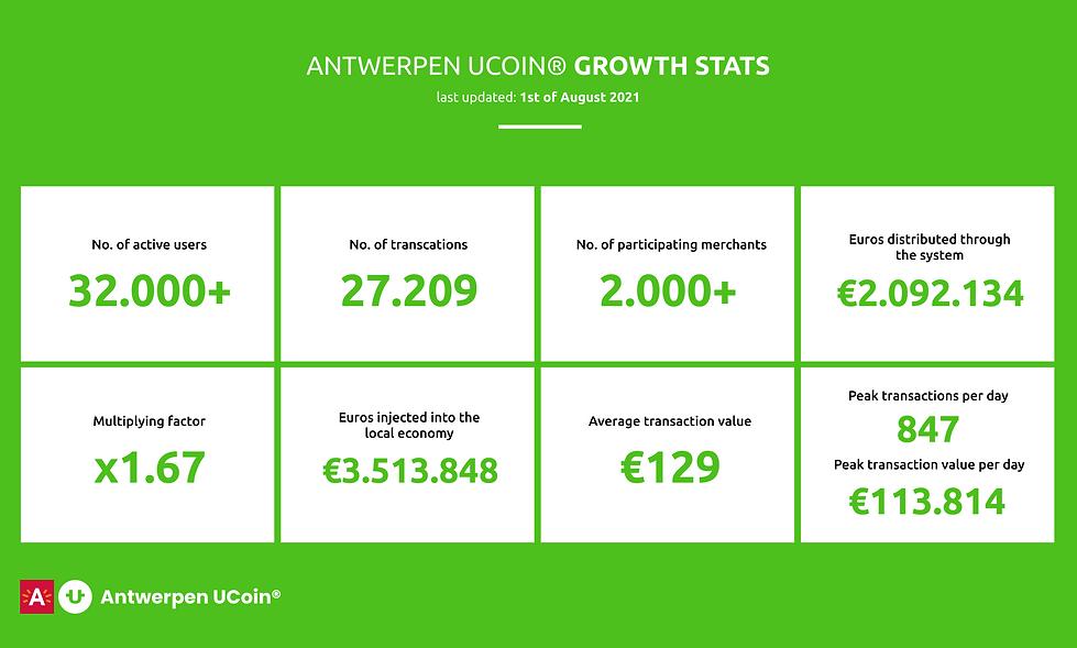antwerp ucoin findings (1).png