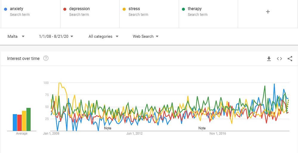 Google Trends For Mental Health Malta