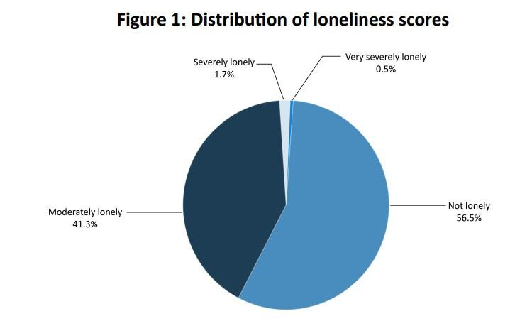 Loneliness Malta