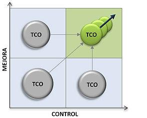 TIC_: Cuántalis, Mejora costes tecnologicos, control costes tecnológicos, telecomunicaciones en movilidad, ciberseguridad, data center, servicios en la nube, servicios de telecomunicaciones, Tecnología, TIC,TCO, , Ahorro tecnológico, Transformación Digital, Compliance, Virtual Data Center, Licencia Software,only movile,tecnología de la información, infraestructuras ti,