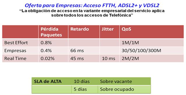 Redes de datos de fibra low cost para empresas con la nueva regulación NEBA local. ¿Cómo beneficiars
