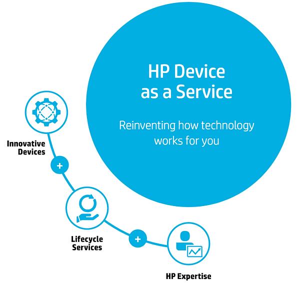 Solución Dispositivo  como Servicio HP