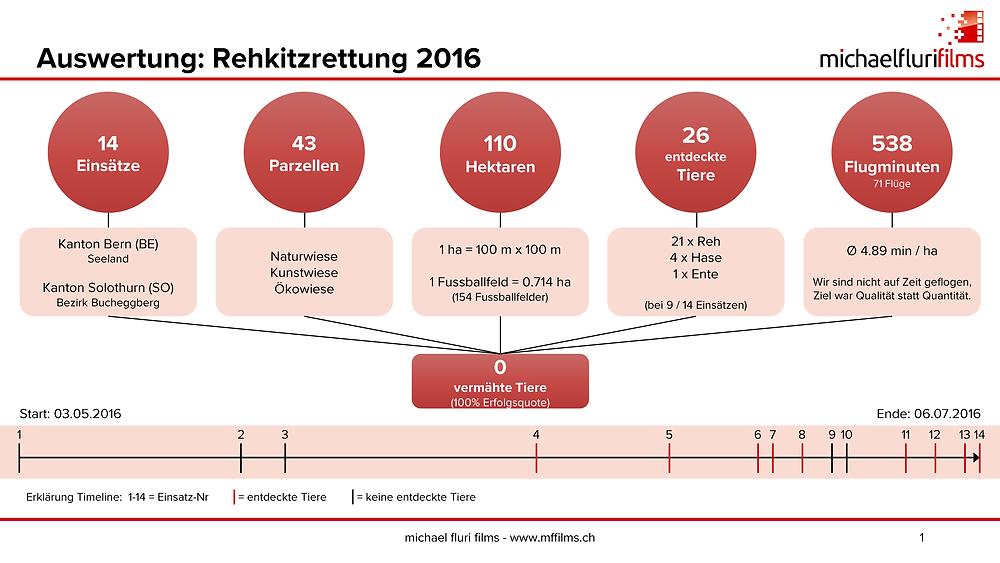 Auswertung: Rehkitzrettung 2016