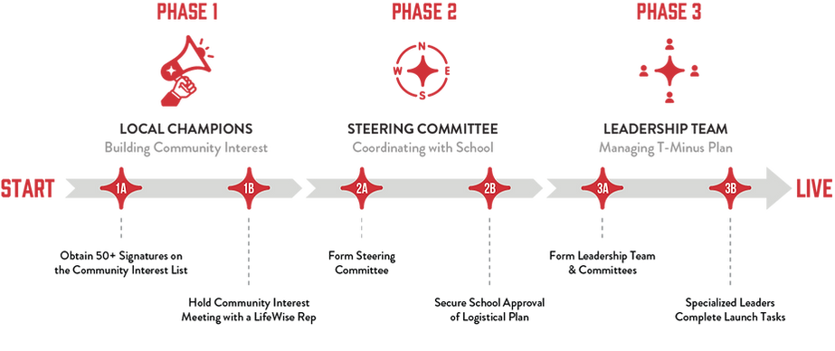LW Launch Phase Timeline.png