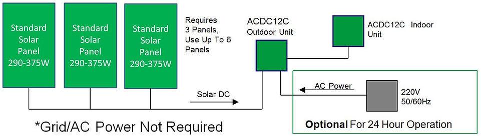 acdc12c-solar-ac-1.JPG
