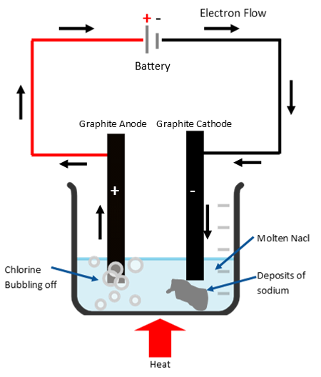 electrolysis molten.png