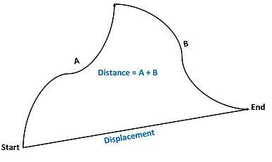 Displacement%20vs%20Distance_edited.jpg