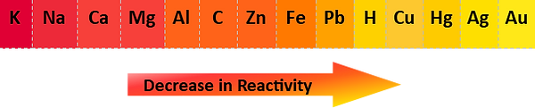reactivity series with carbon.png