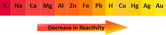 reactivity series.png