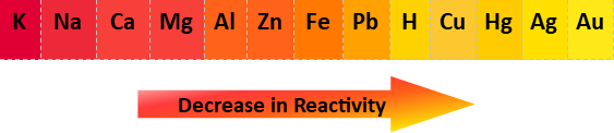 reactivity series.png