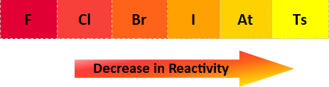 halogen reactivity.png