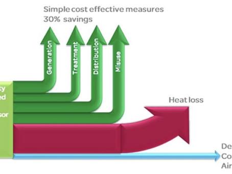 "Air Compressors savings using ""ENERLLY"" analytics"