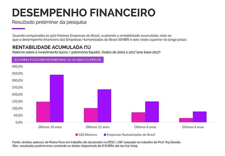 Tabela de Desempenho Marcas Humanizadas.